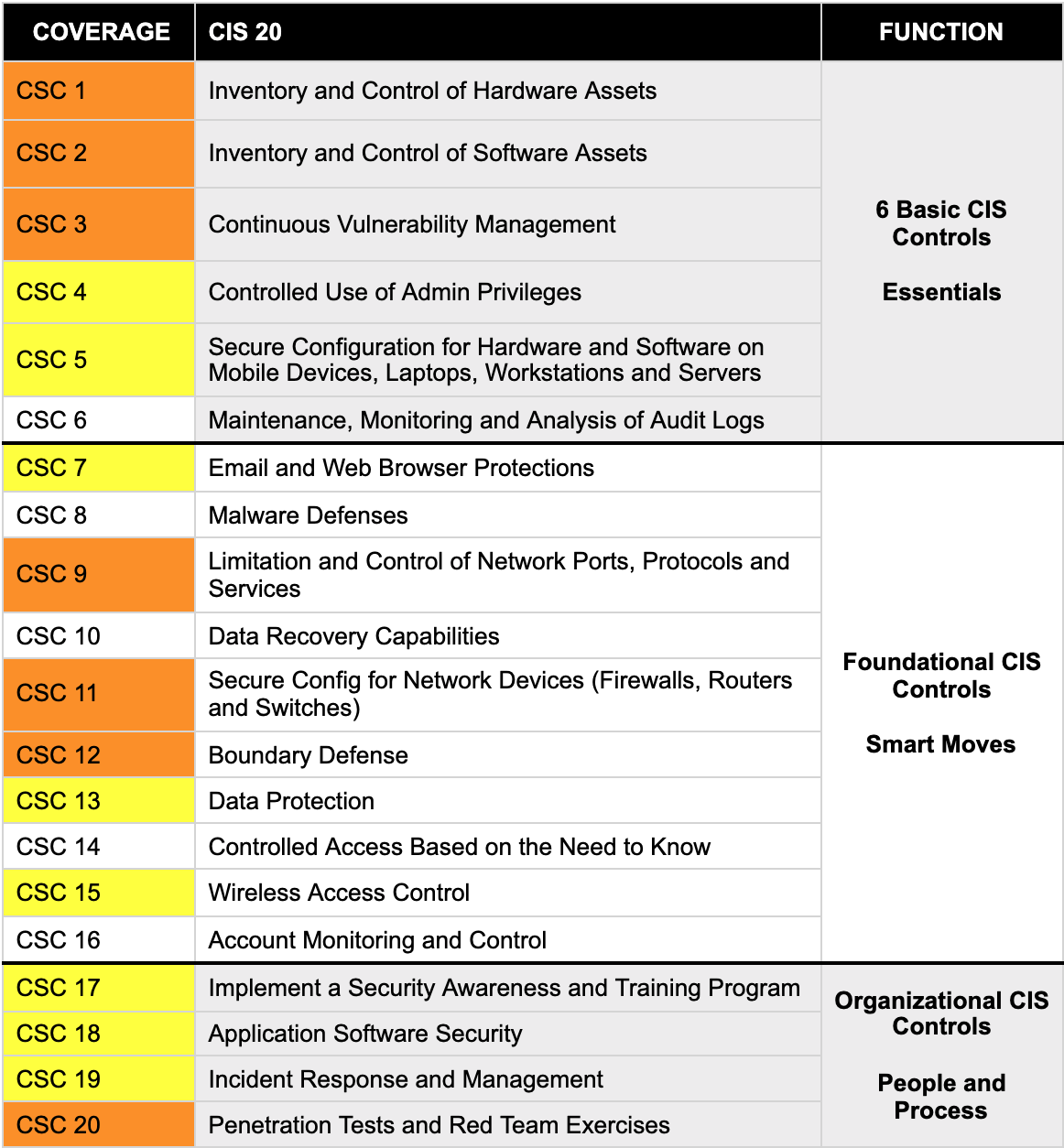 Center for Internet Security Critical Security Controls (CIS CSC)