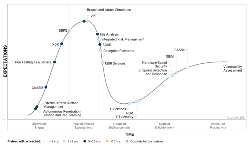 hype-cycle-security-operations